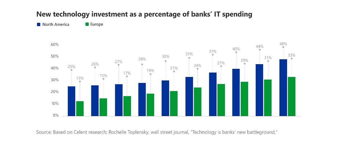 Top 4 Workflows Fintech is Transforming in Capital Markets